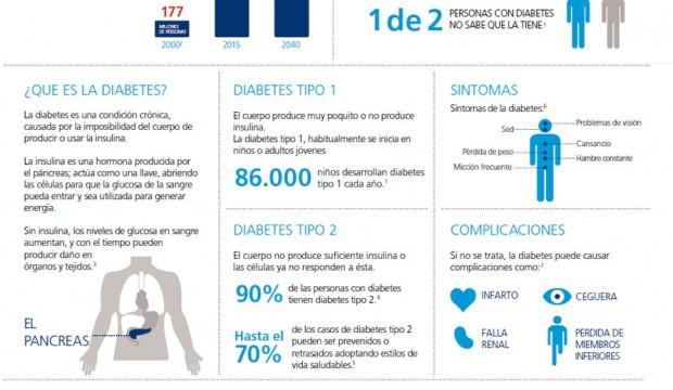 Diabetes, eje de la OMS en el Día Mundial de la Salud